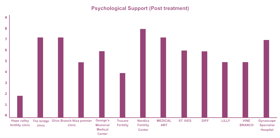 Psychological support after treatment - Ranking of fertility clinics in Nigeria