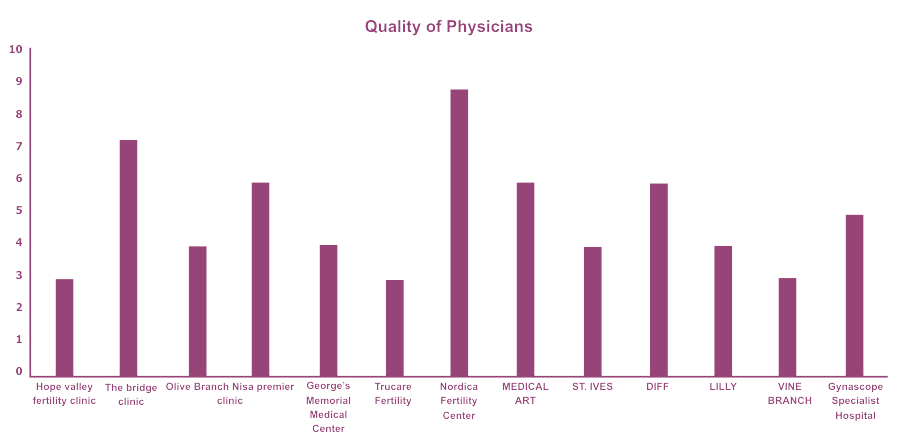 Quality of physician - Ranking of fertility clinics in Nigeria
